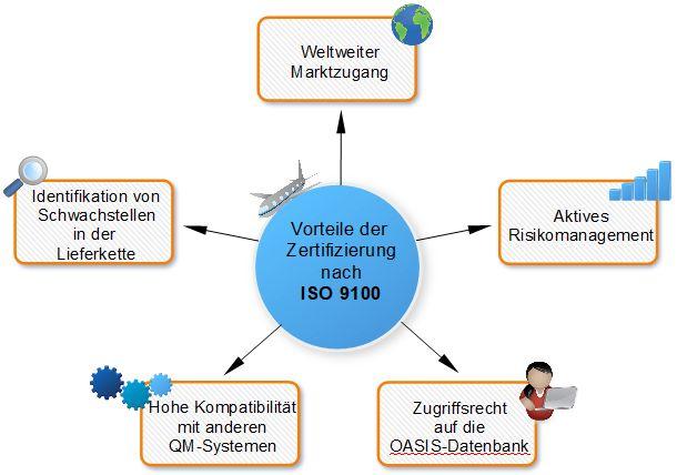 Vorteile_ISO_9100